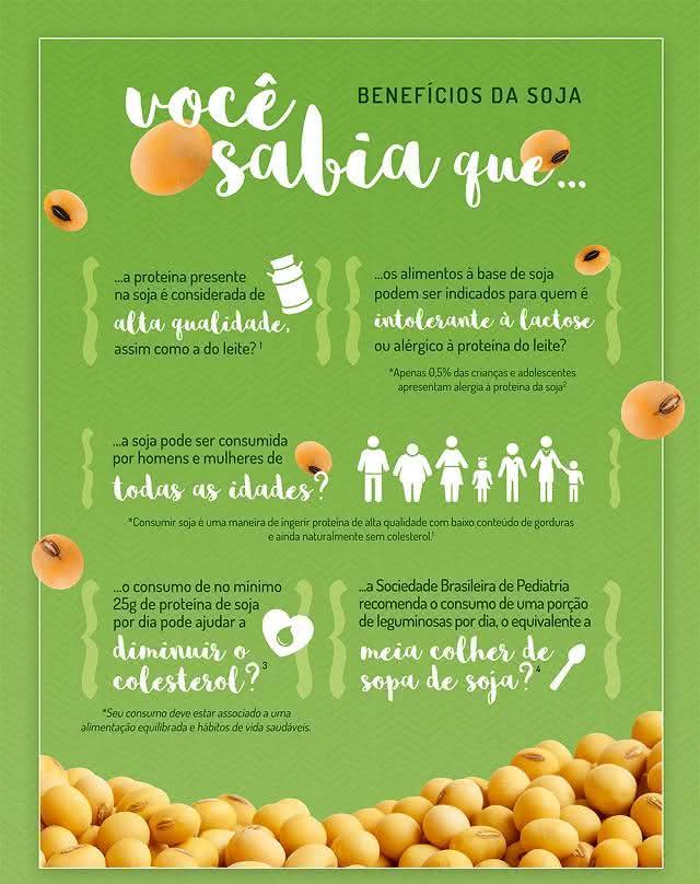 7-beneficios-da-soja-para-o-nosso-organismo